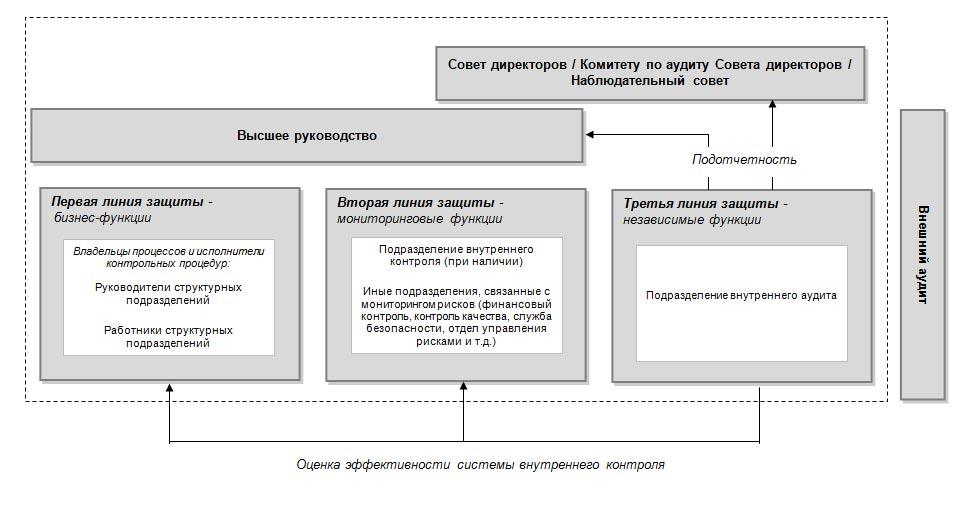 Рекомендация Р КпР Методические рекомендации по  Рекомендация Р 44 2013 КпР Методические рекомендации по организации и осуществлению внутреннего контроля